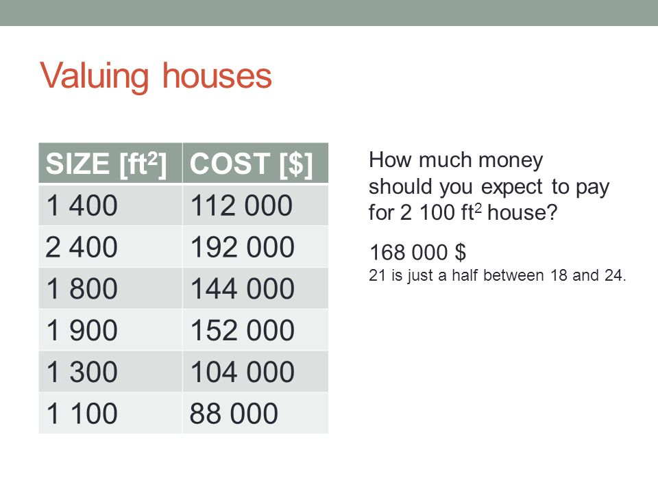 Valuing houses SIZE [ft2] COST [$] 1 400 112 000 2 400 192 000 1 800